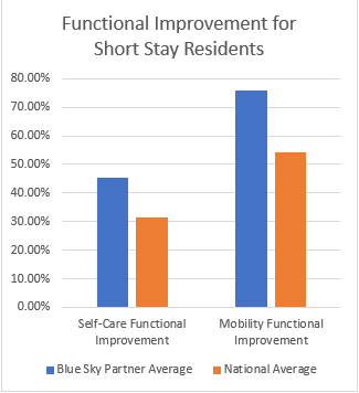 Short-term Stay Functional Improvement Chart
